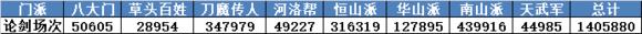 汉家江湖论剑数据剖析 汉家江湖论剑数据详细解读插图(1)